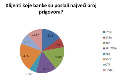 Anketa – izgubljeno povjerenje prema bankama